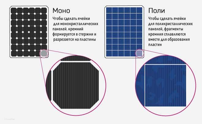 Сравнение моно и поликристаллическх ячеек